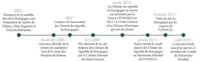 Climats dates